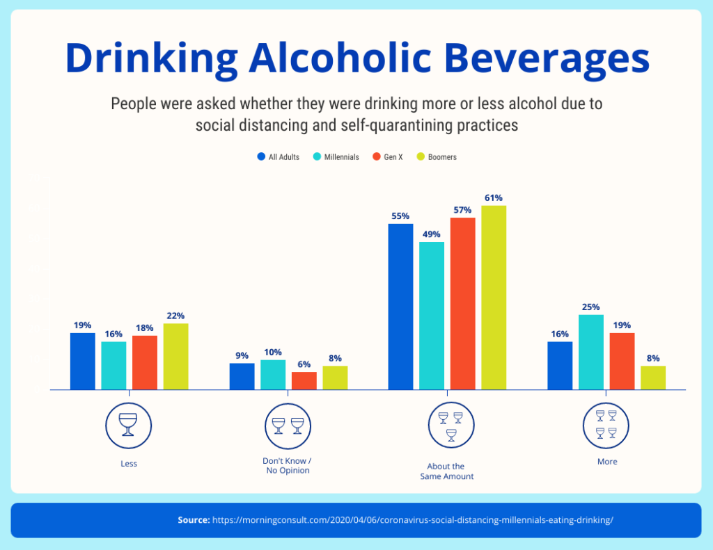 Healthy Habits-Drinking Alcoholic Beverages During Pandemic Infographic